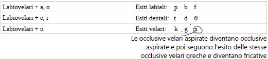 labiovelari in greco